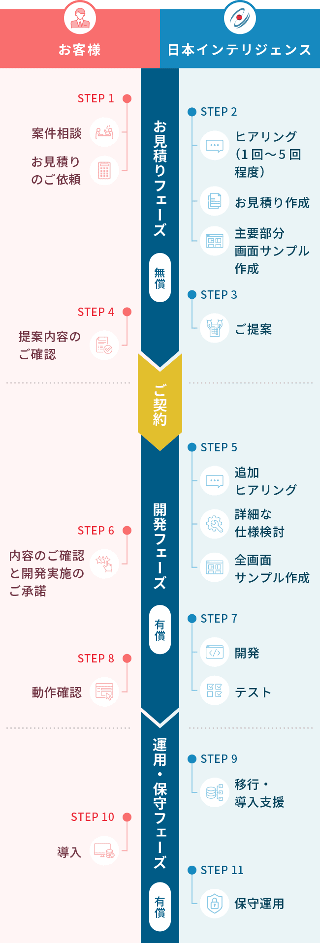 受託開発サービスのフローチャート図